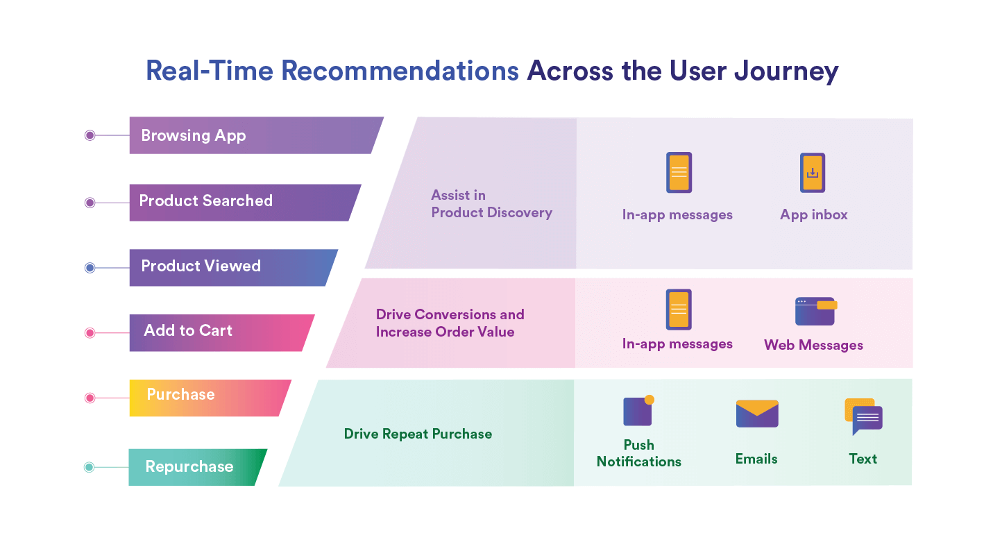 How to Supercharge Your Campaigns with Personalized Recommendations