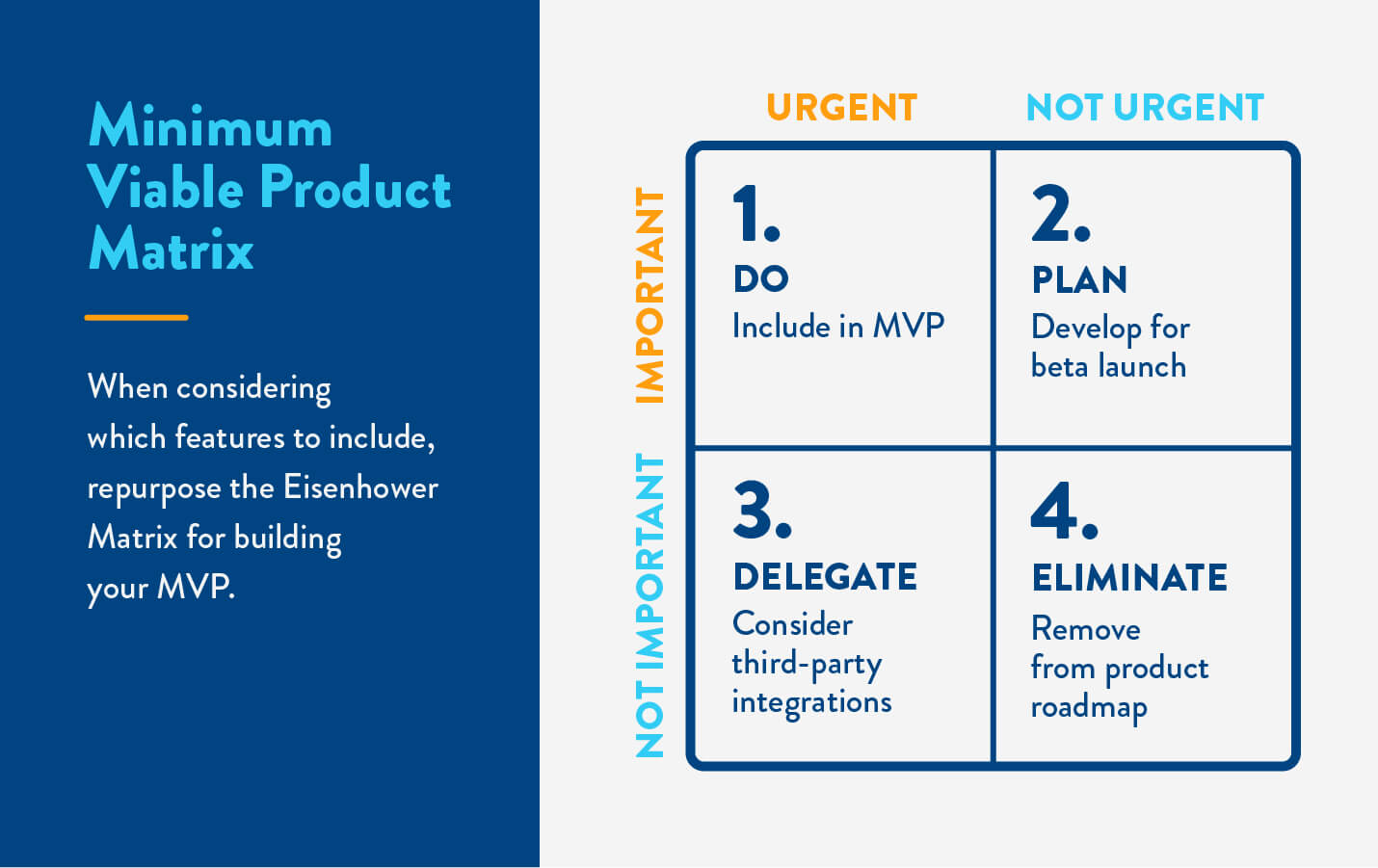 eisenhower matrix framework for building minimum viable products