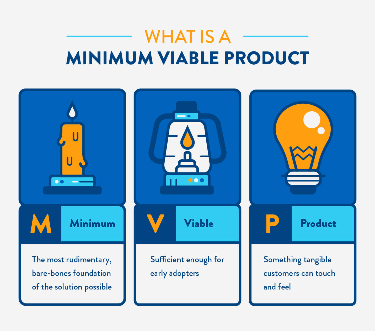 what is a minimum viable product with candle to lantern to light bulb evolution
