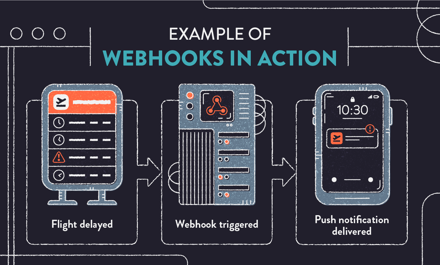 webhooks example in action flight delay update
