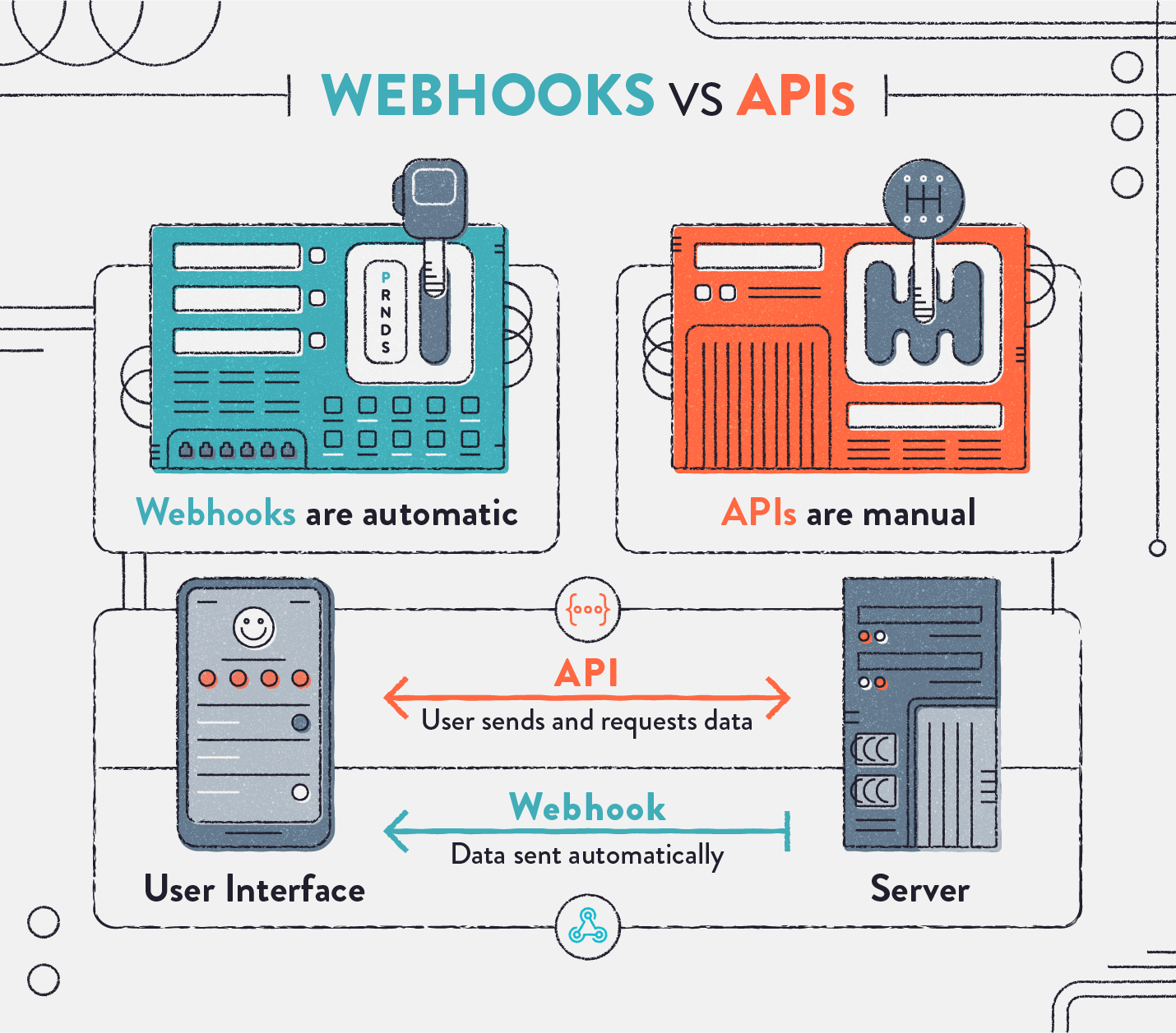 webhooks automated vs api manual data sharing