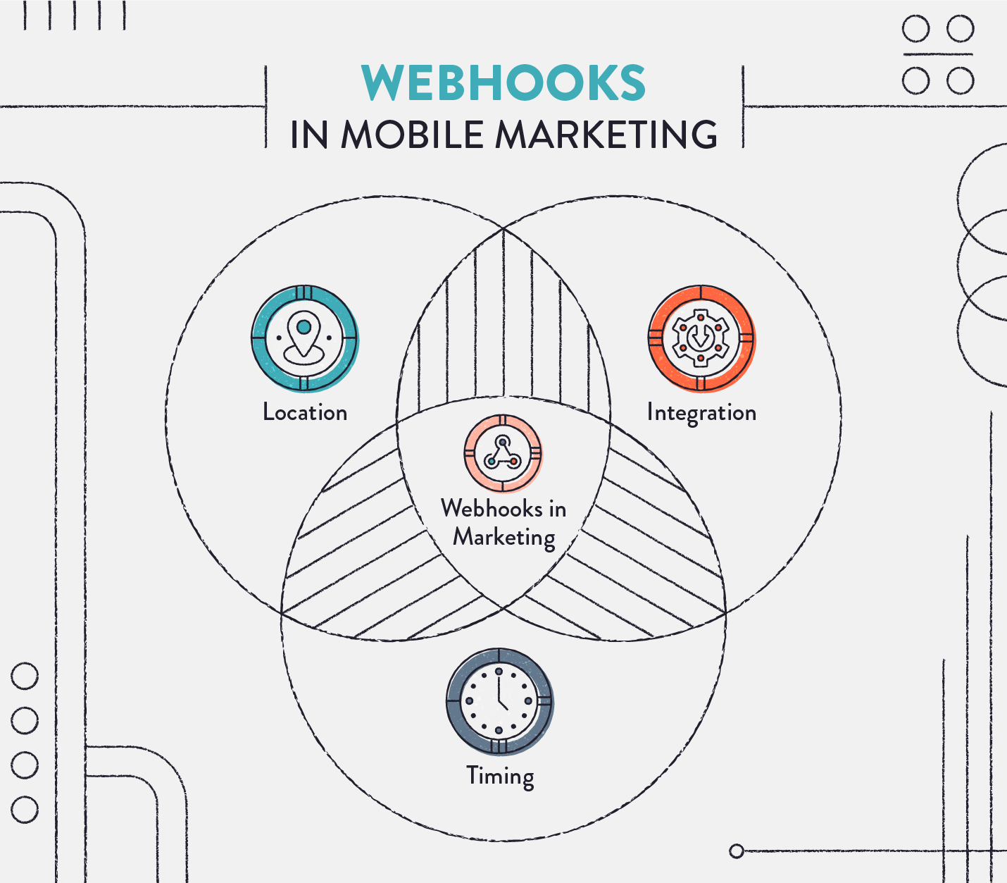 webhooks in mobile marketing venn diagram