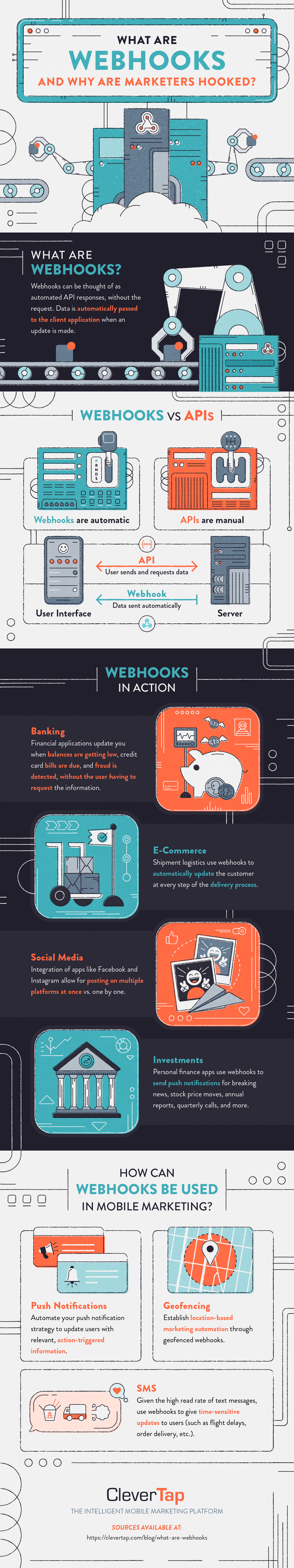 what are webhooks full infographic