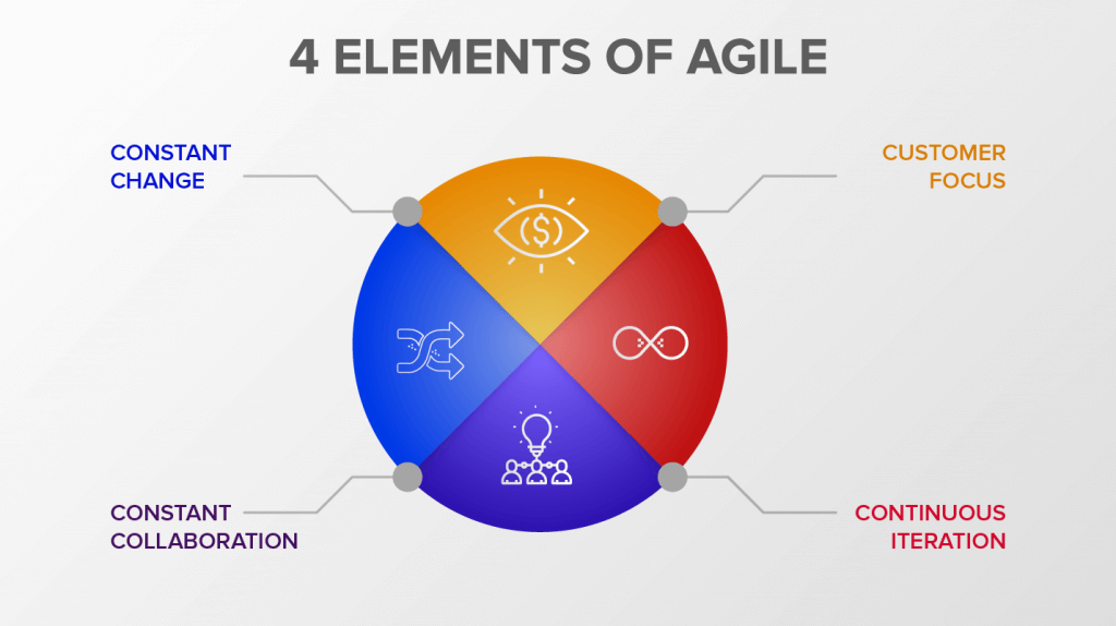 The 4 pillars of Agile Marketing