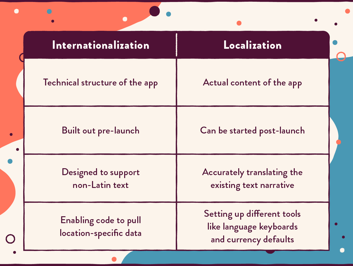 differences between localization and internationalization