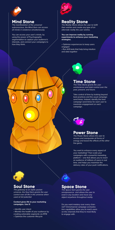 CleverTap's six infinity stones