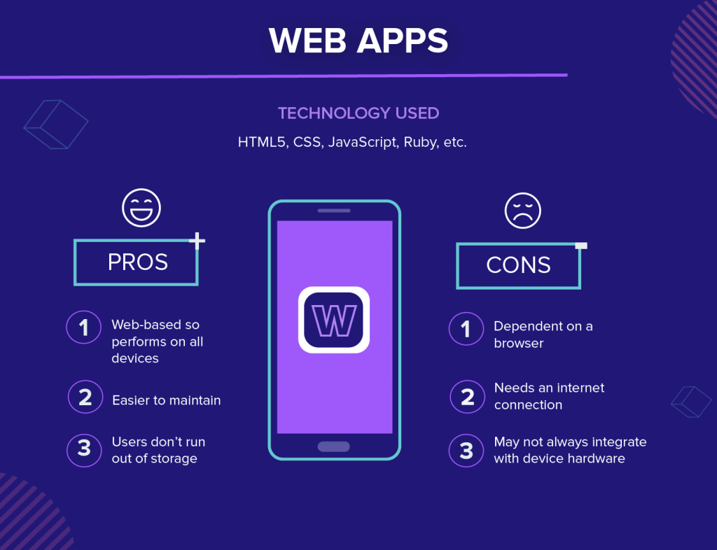 Types of mobile apps - Web Apps