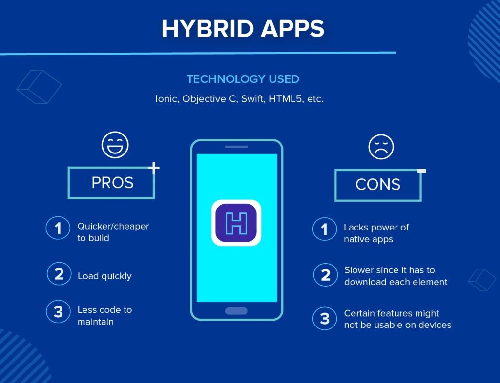 What Are the Different Types of Mobile Apps? | CleverTap