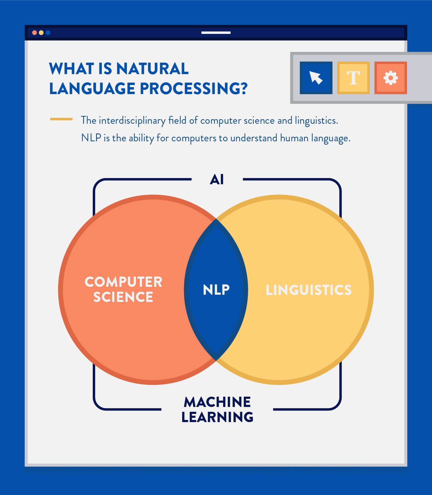 natural language processing defined with venn diagram of computer science, linguistics, AI, and Machine Learning