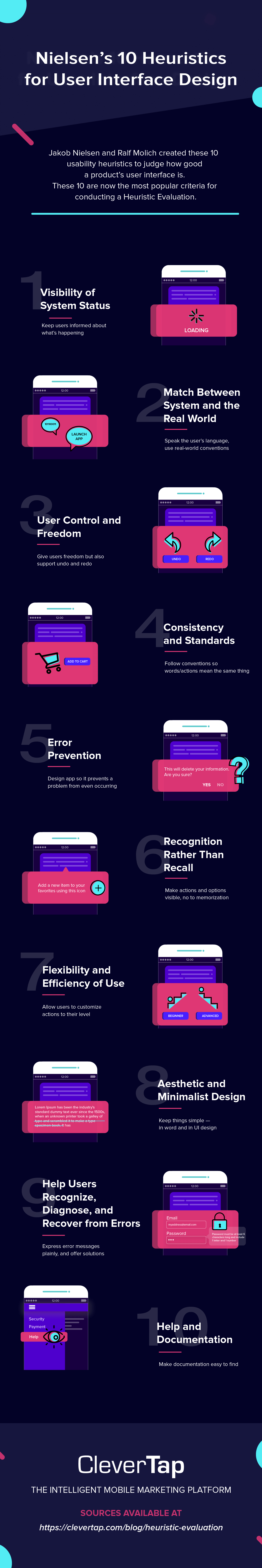 Heuristic Evaluation infographic