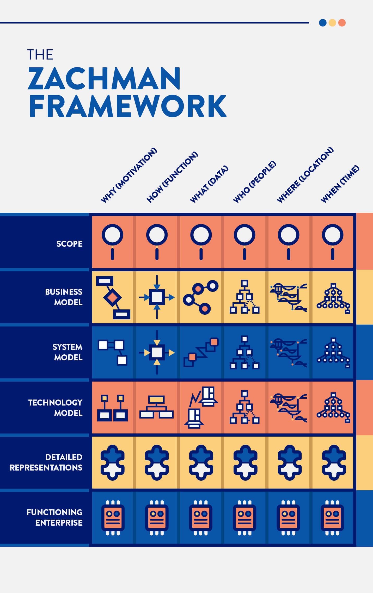 zachman framework diagram for enterprise architecture planning