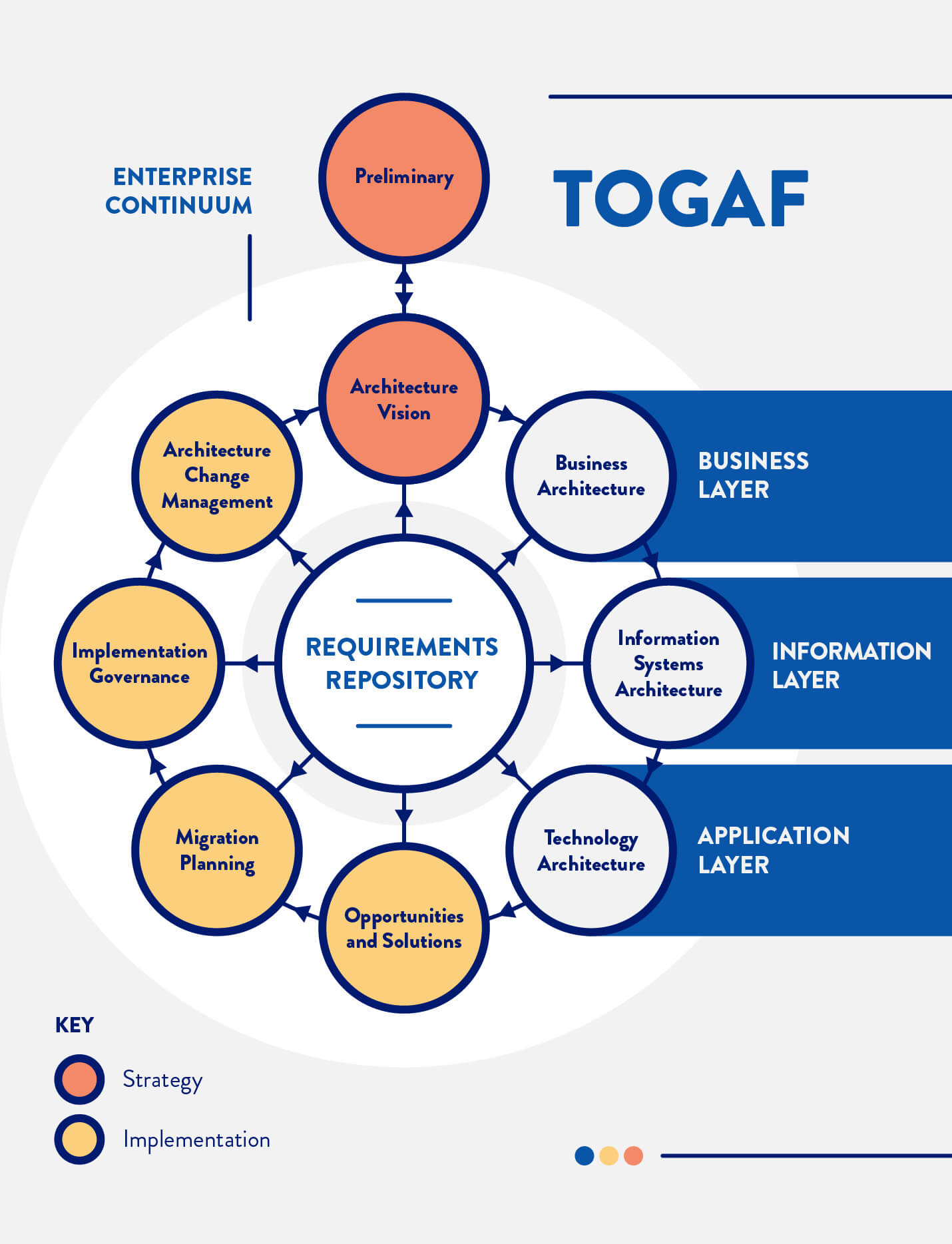 Togaf enterprise continuum for enterprise architects to plan and iterate