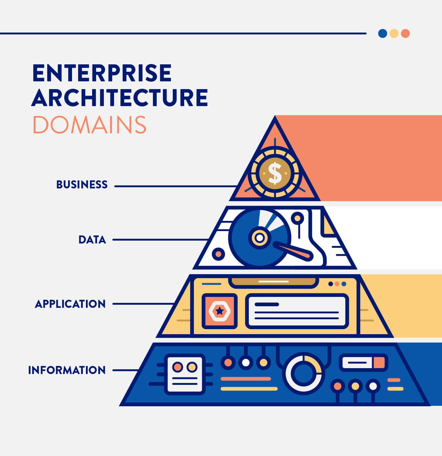 layers of the Business, data, application, and information domains for enterprise architecture