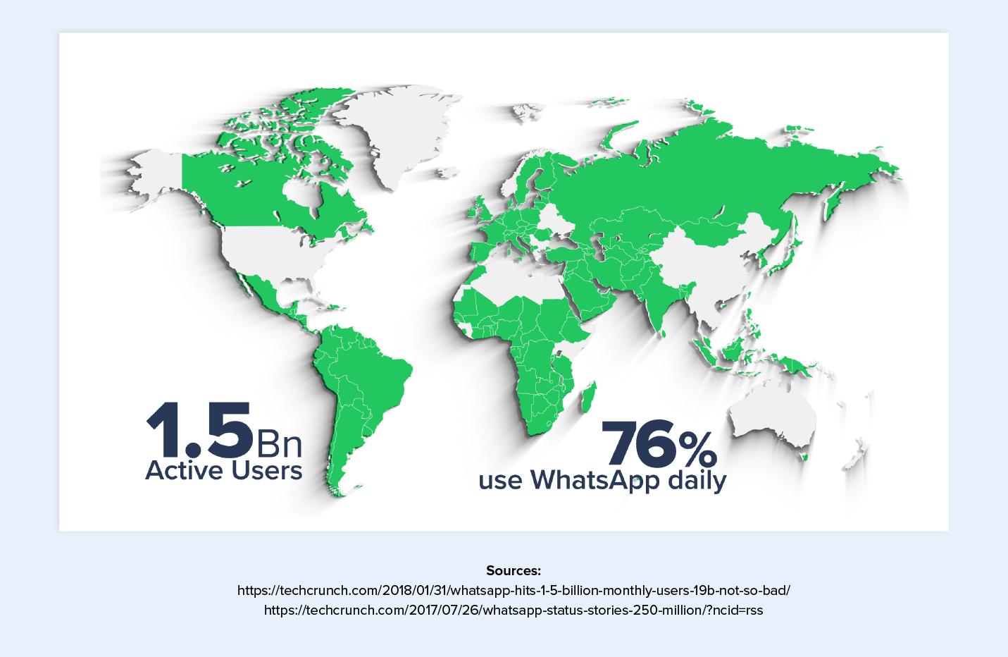 Marketing through WhatsApp Business: Achieve Customer