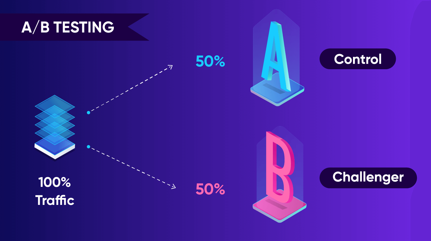 Design A/B Testing - how A/B tests work
