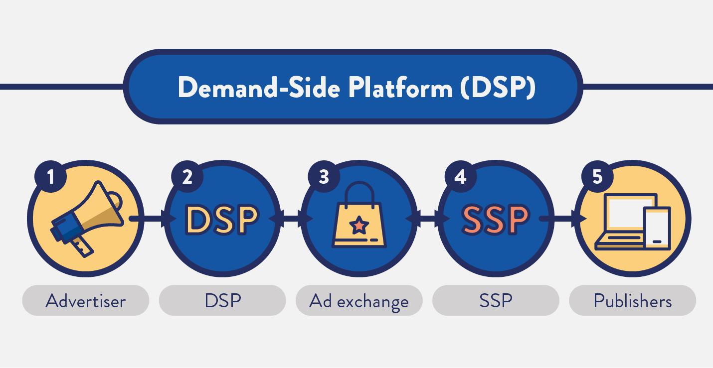 demand side platform diagram image