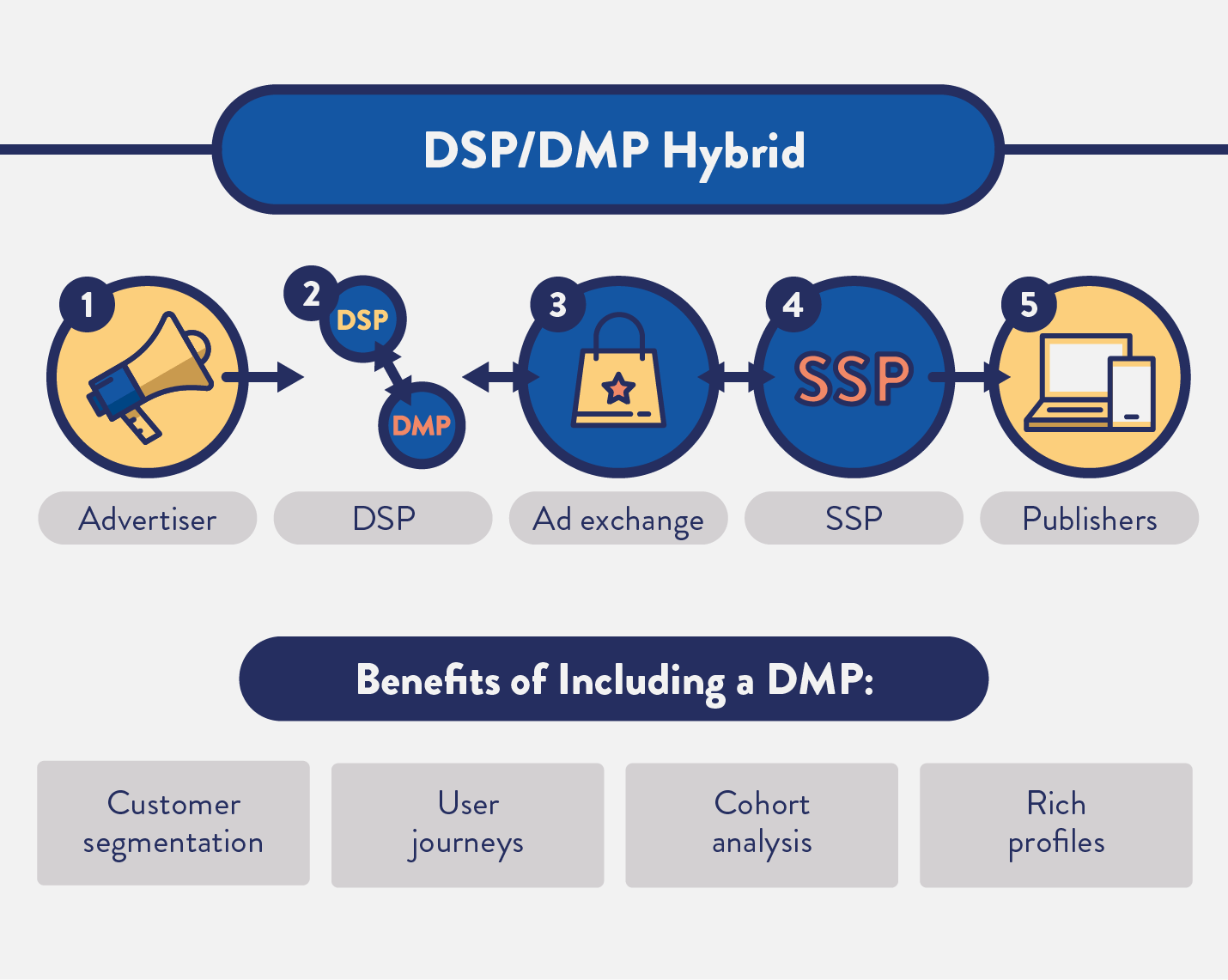 DSP vs DMP: The Data, Differences & Demand for a Hybrid Data