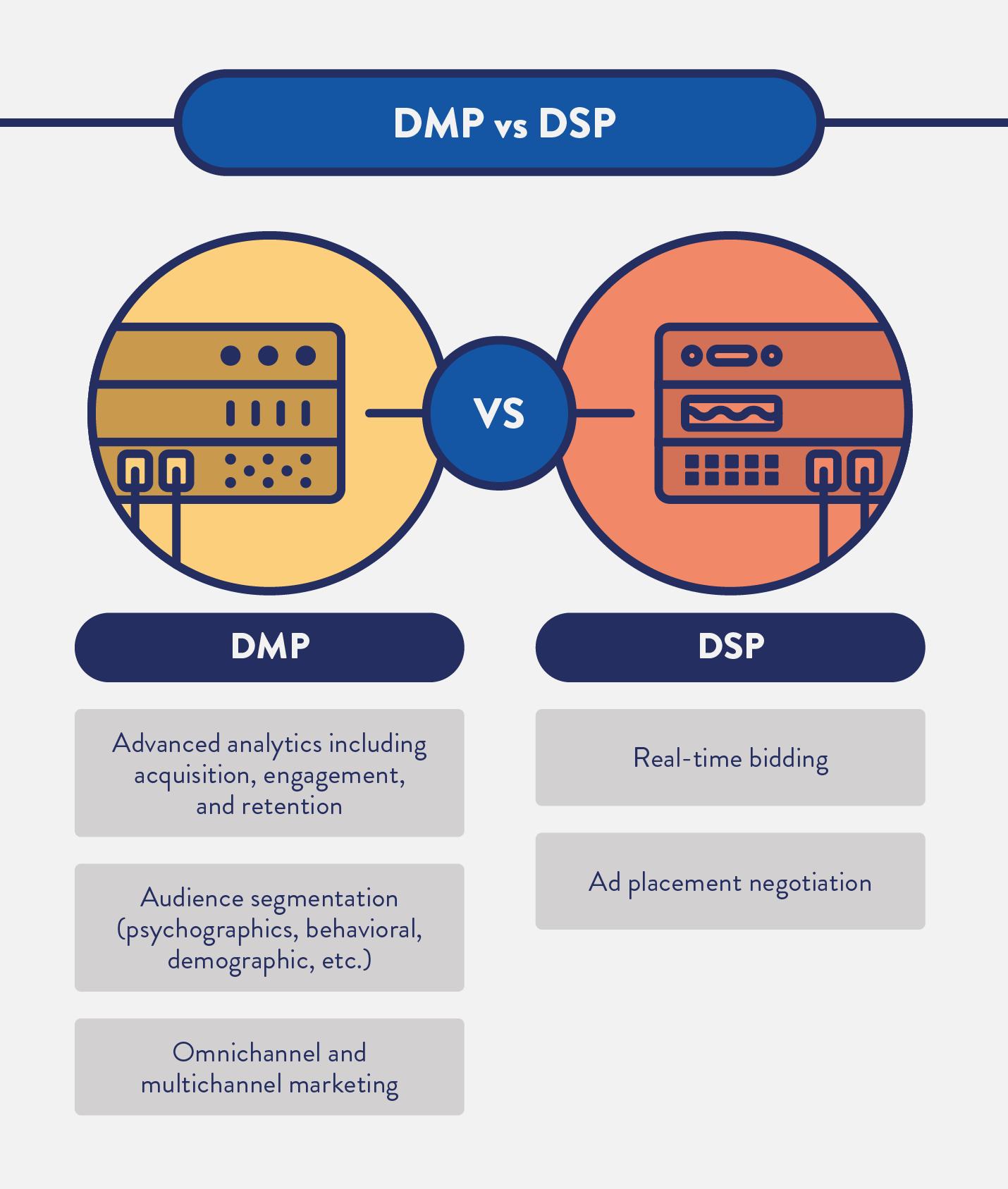 DMP vs DSP post image