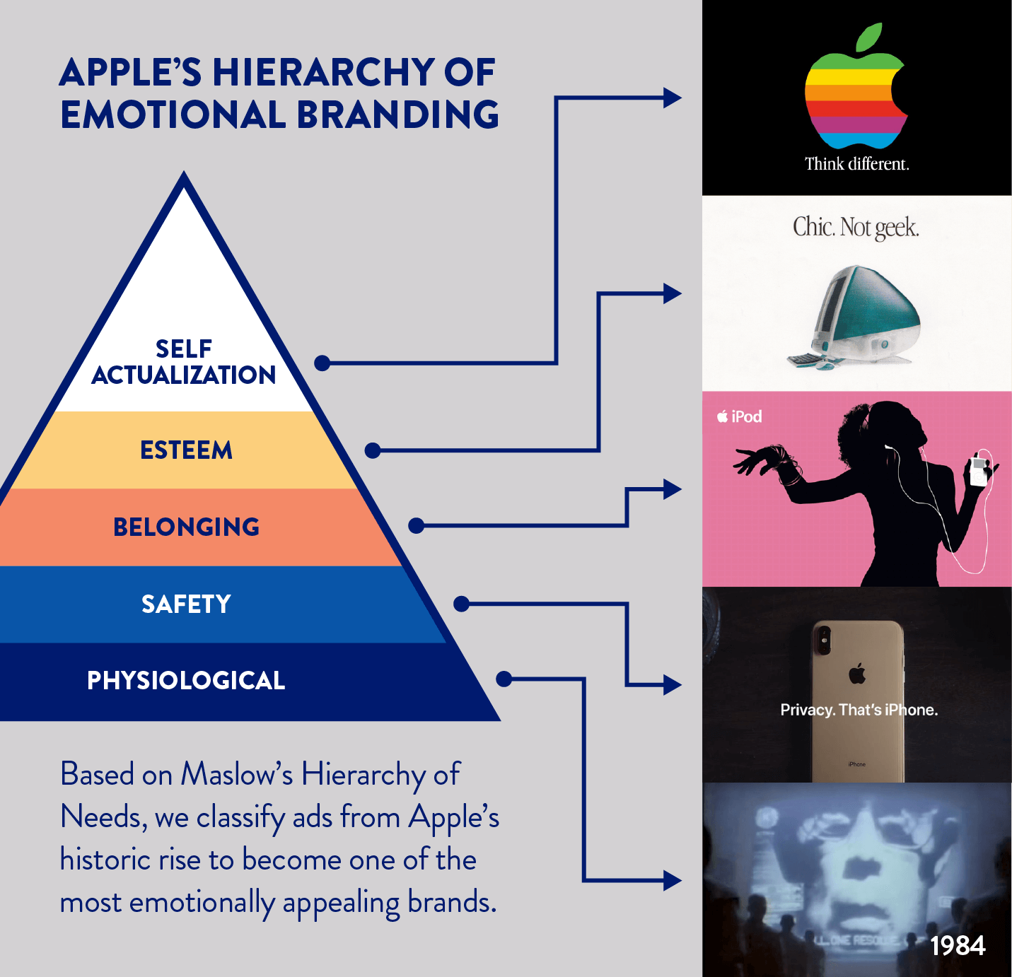 Apple advertisements ranked on Maslow's hierarchy of needs.