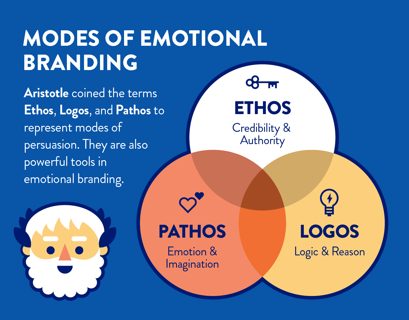 emotional branding compared to aristotles modes of persuasion ethos, logos, and pathos