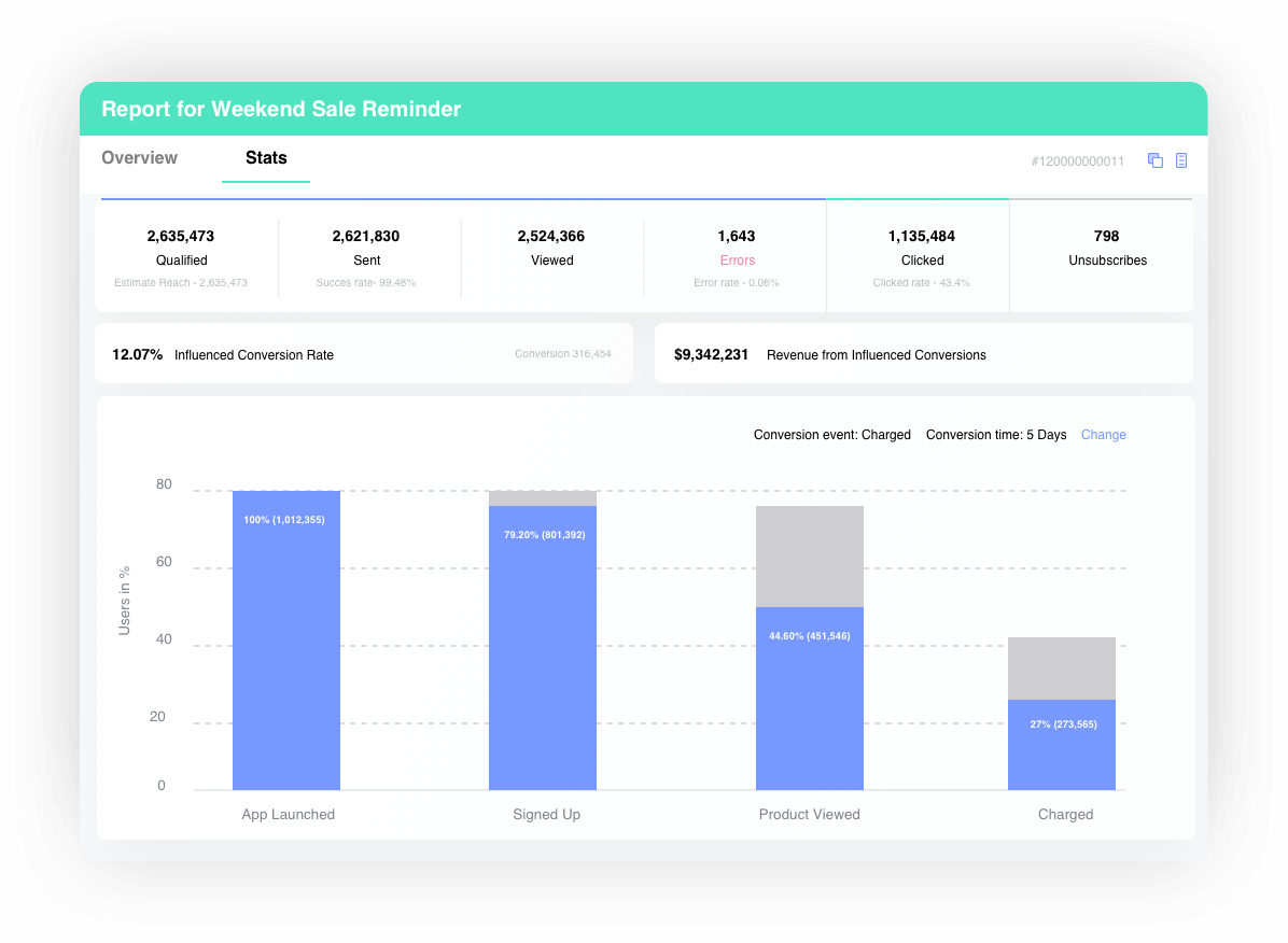 Report on Email Campaigns