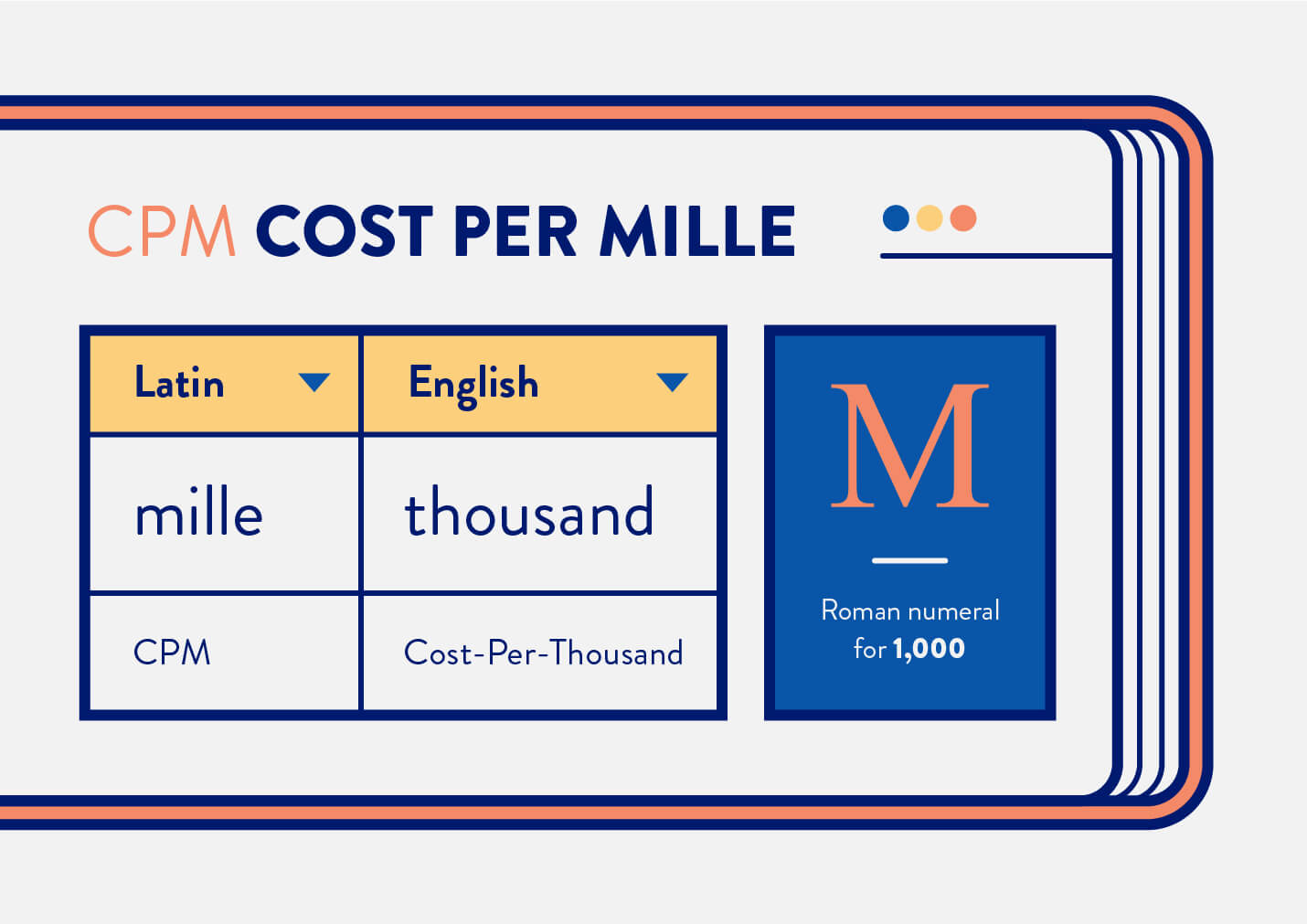 cost per mille translated to cost per thousand where M stands for 1,000