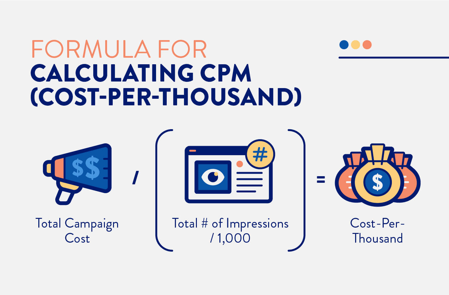 CPM cost per thousand formula