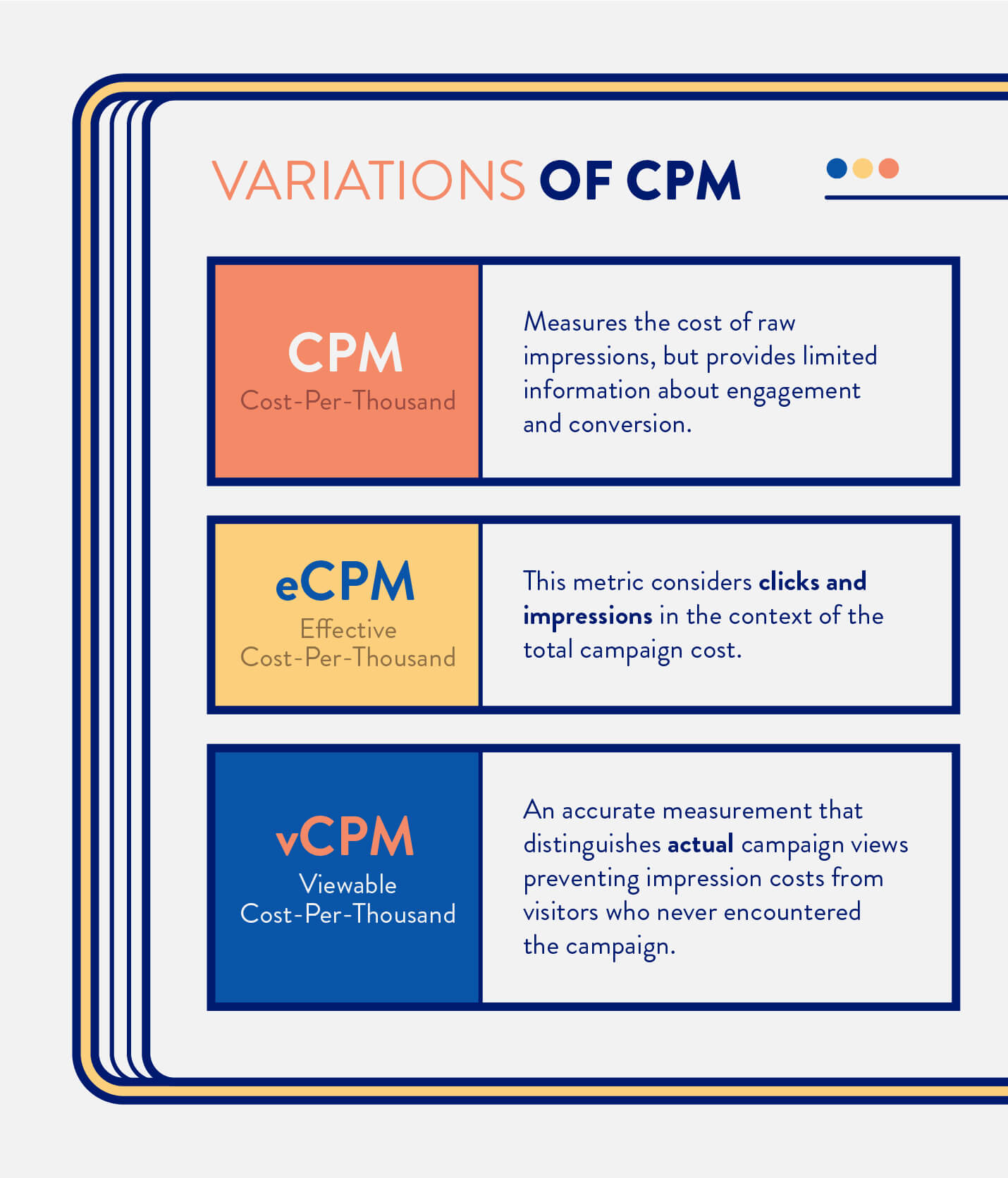 comparing CPM, eCPM, and vCPM variations of effective and viewable cost per thousand impressions
