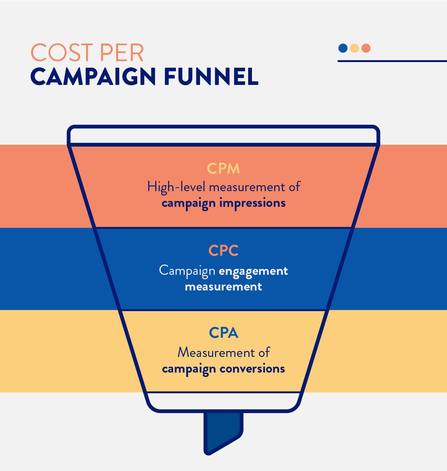 CPM campaign funnel