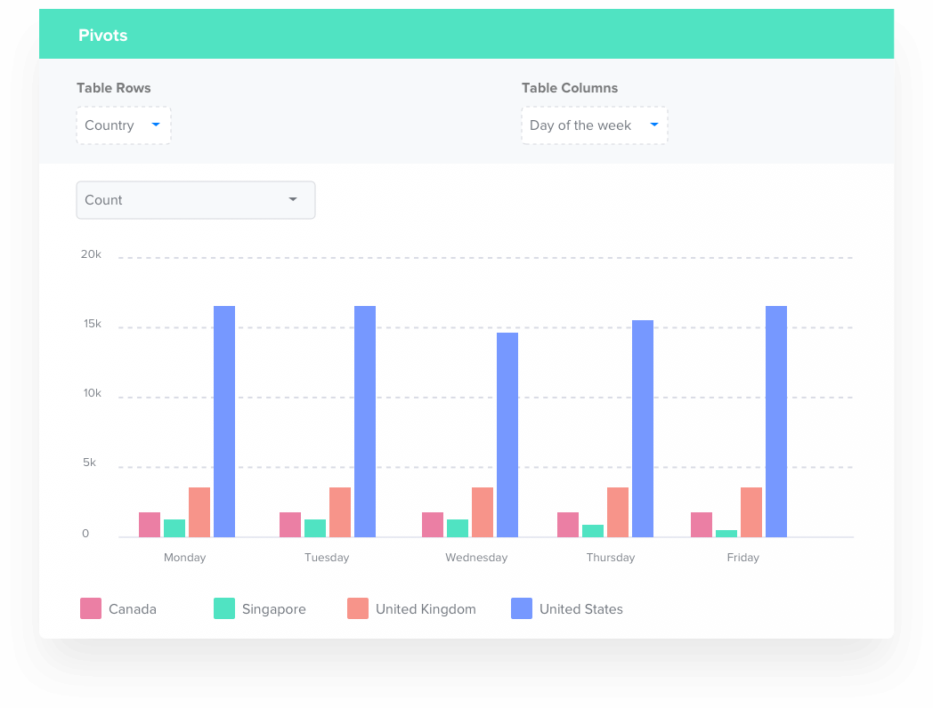Use CleverTap Pivots for Analyzing Correlations Visually