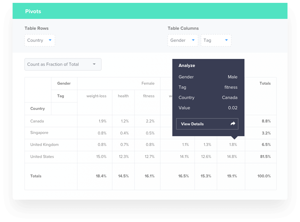 Use CleverTap Pivots for Customer Insights