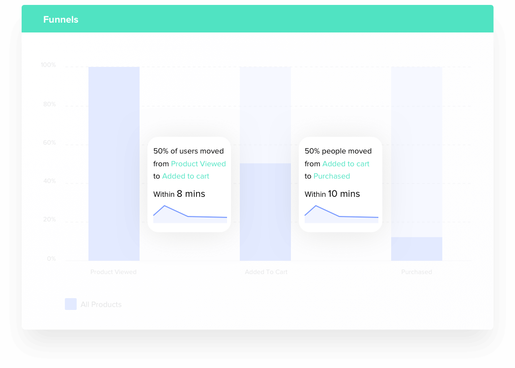 Analyze Time Between User Actions using Funnels