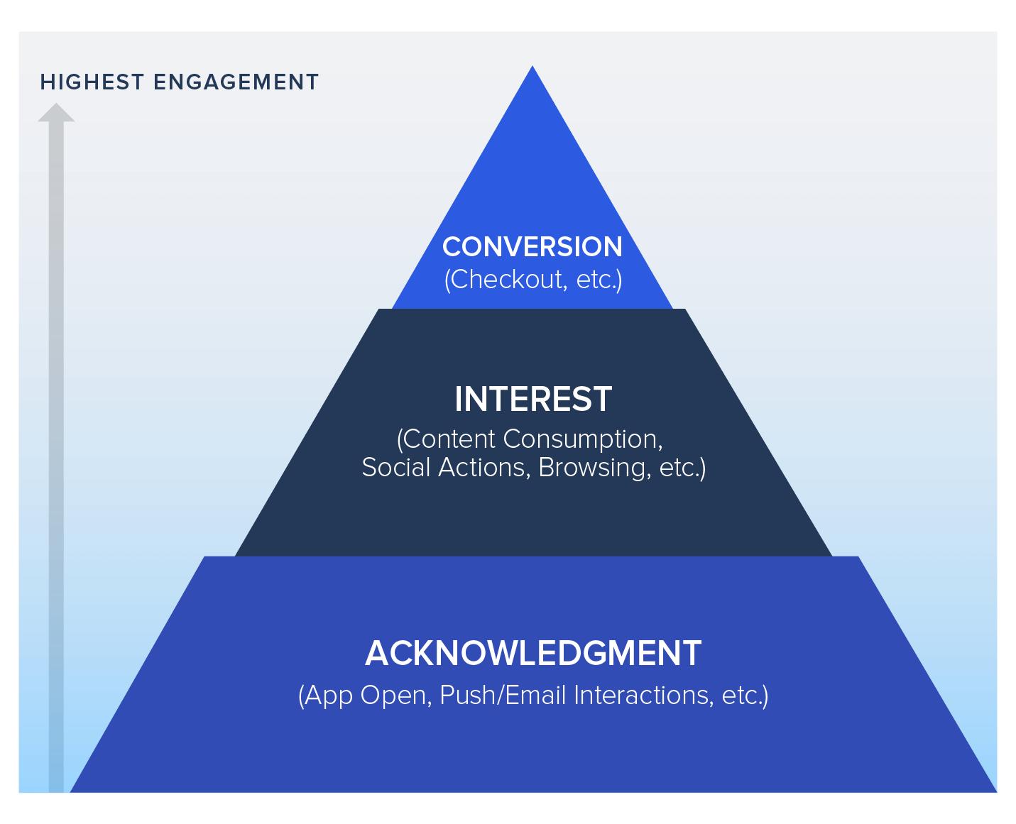 AIC Framework