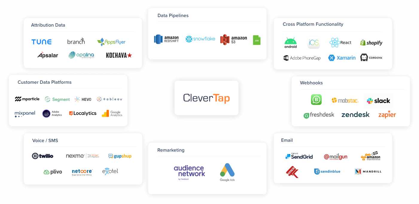 CleverTap Fits Right Into Your Marketing Stack