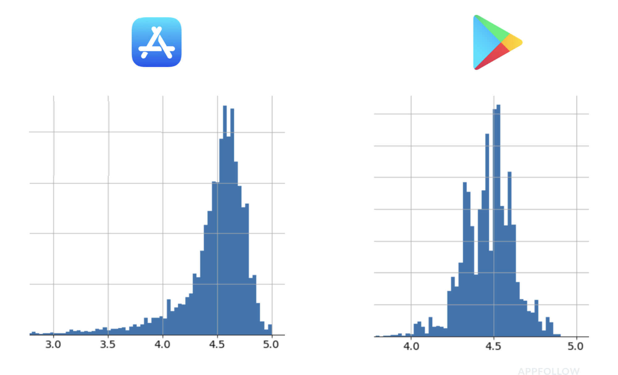 appstore vs playstore