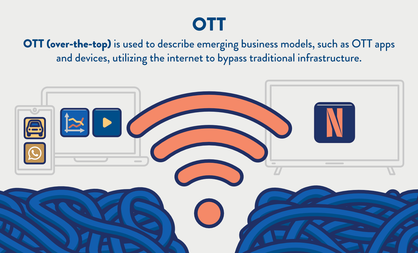 definition of OTT and how this technology disrupts industries