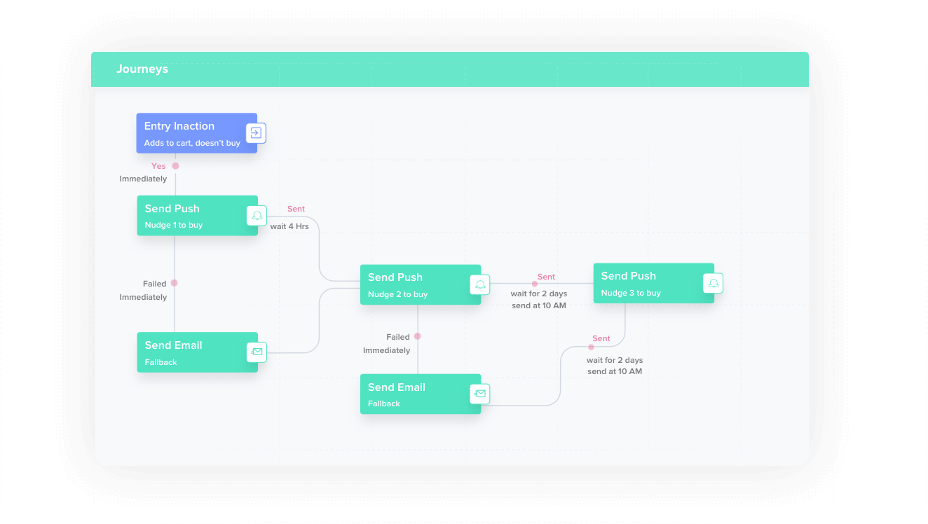 Build Omni-Channel Messaging Campaigns with Journeys