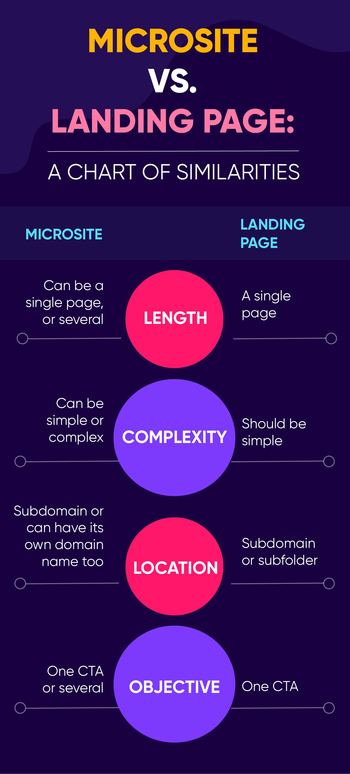 Microsite vs landing page - comparison chart