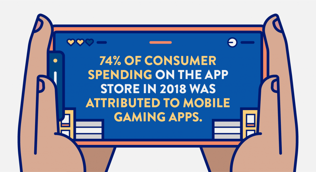 Mobile game marketing - 74% of all consumer spending on the app store is from gaming apps