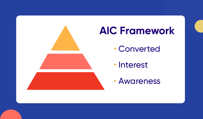 Awareness-Interest-Conversion framework for user engagement.