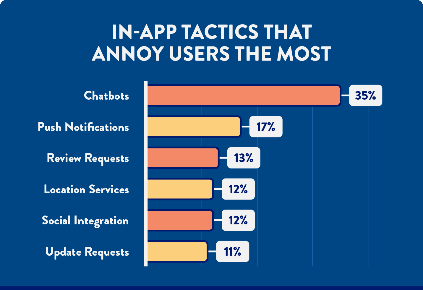 bar chart with mobile app survey results about the most annoying features