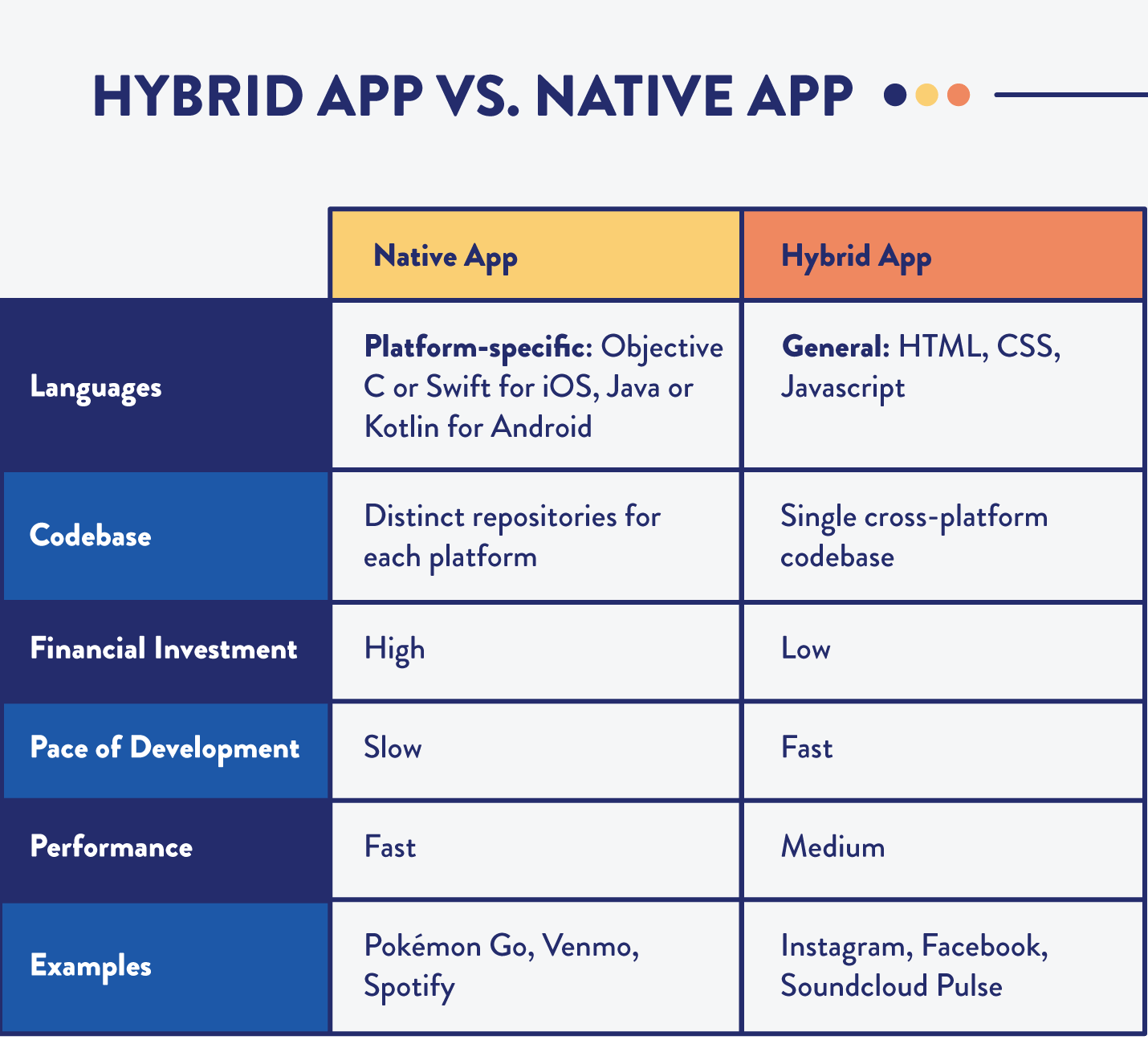 table comparing hybrid apps to native applications across categories such as performance, cost, time, and more.