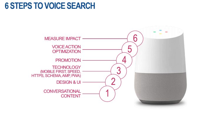 Voice-search-in-seo