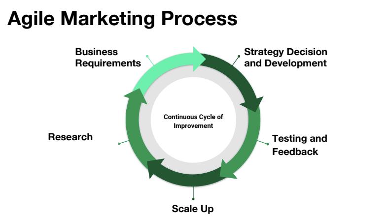 Agile-marketing-SEO