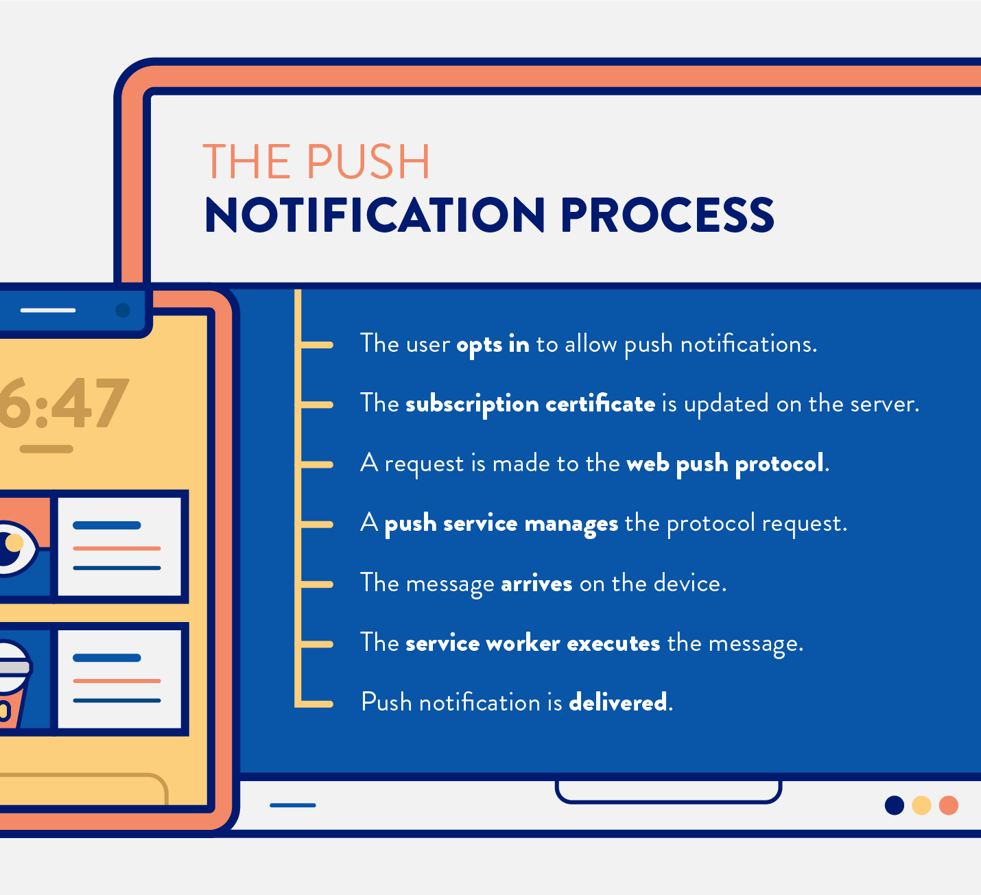 the process for sending and receiving web push notifications
