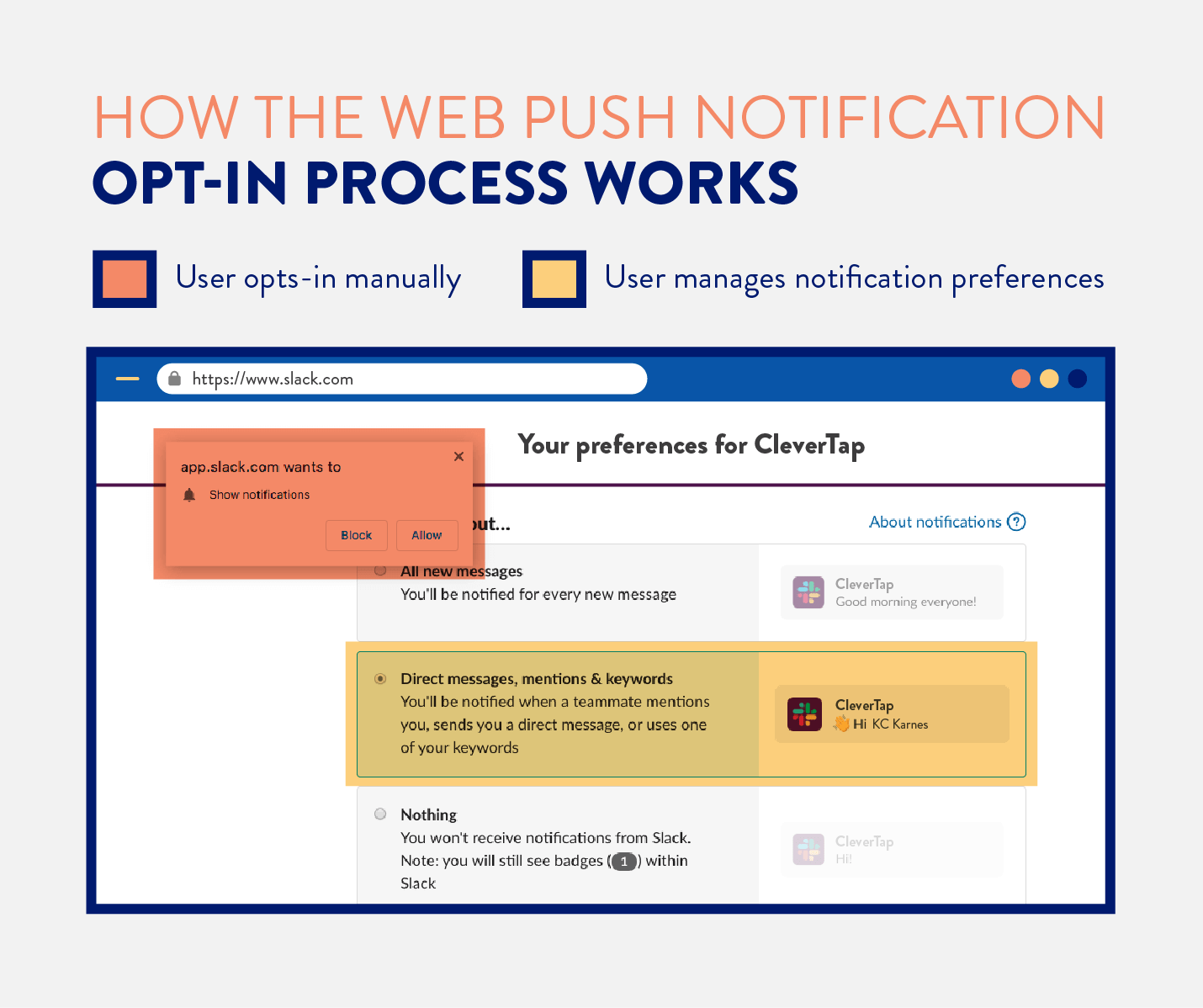 how the web push notification opt in process works using example from slack