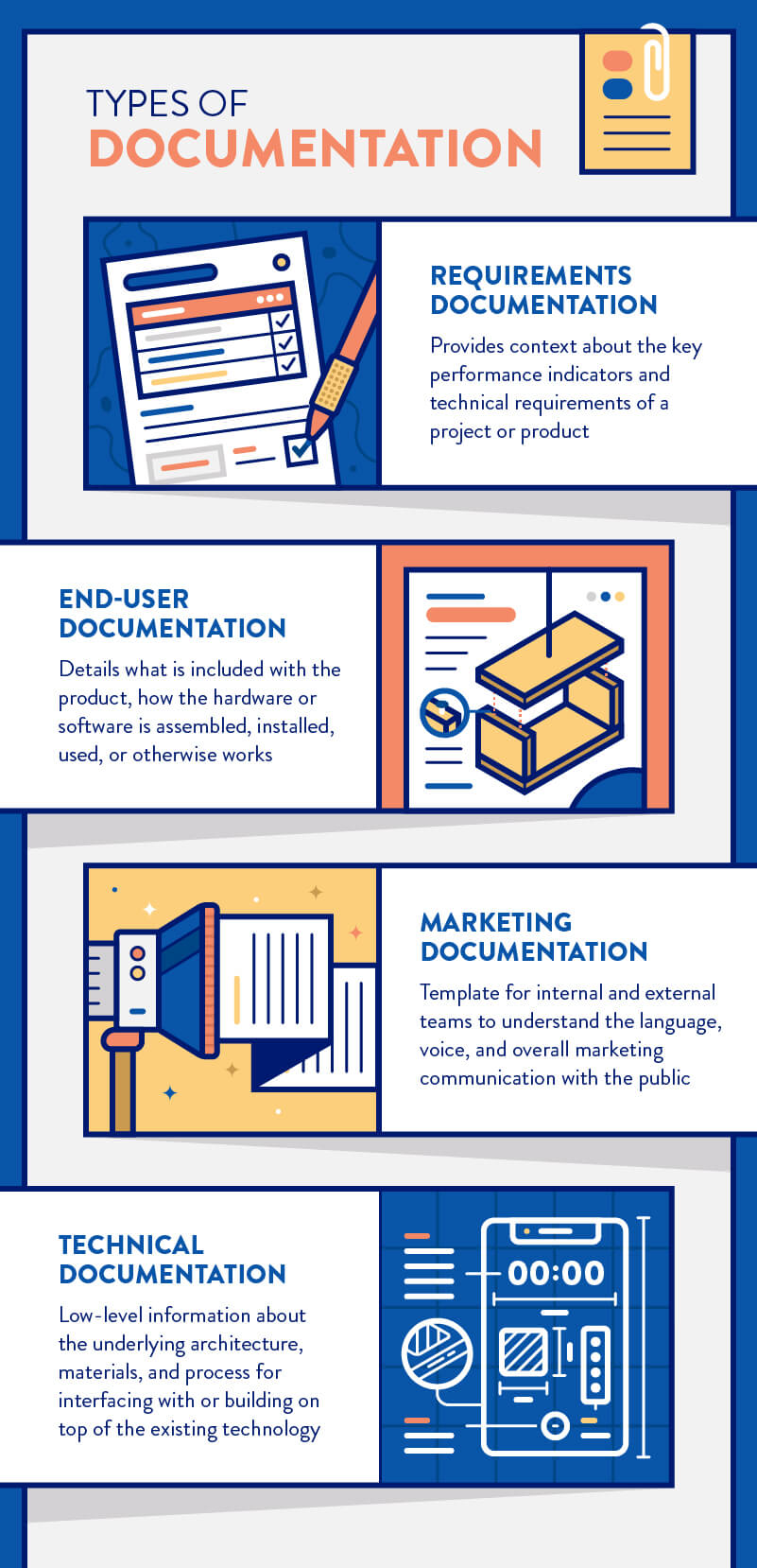 types of technical documentation including end-user, marketing, requirements document