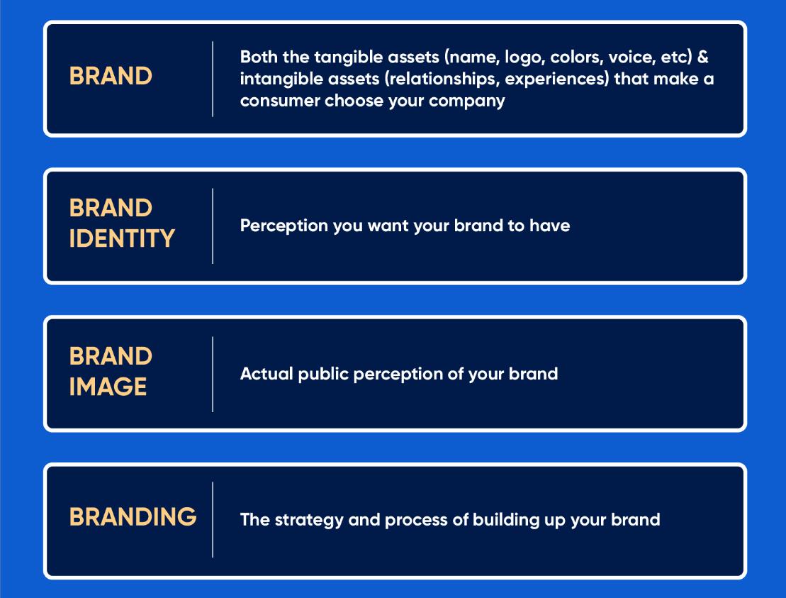 Brand Identity - defining brand, brand image, branding