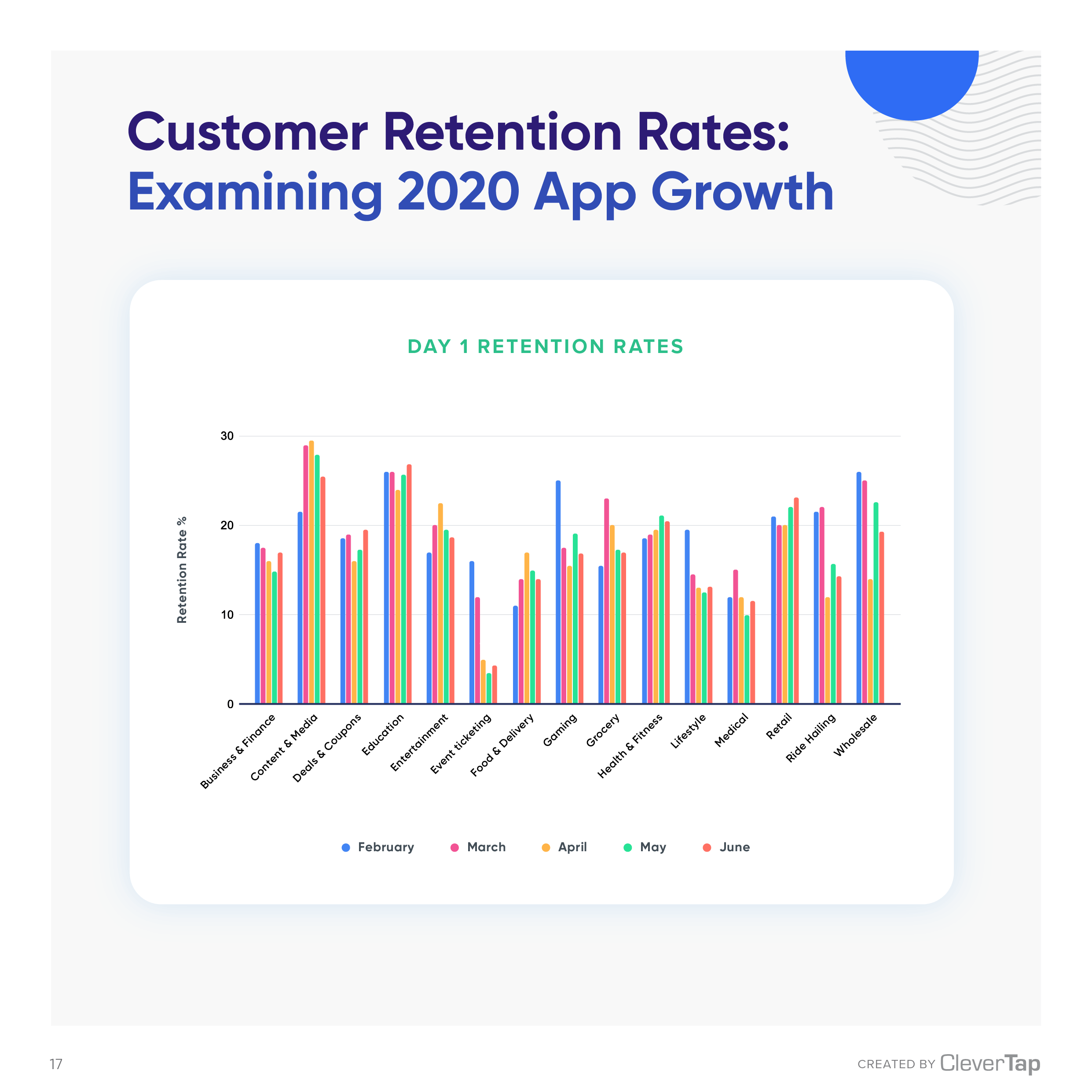 Retention Rates