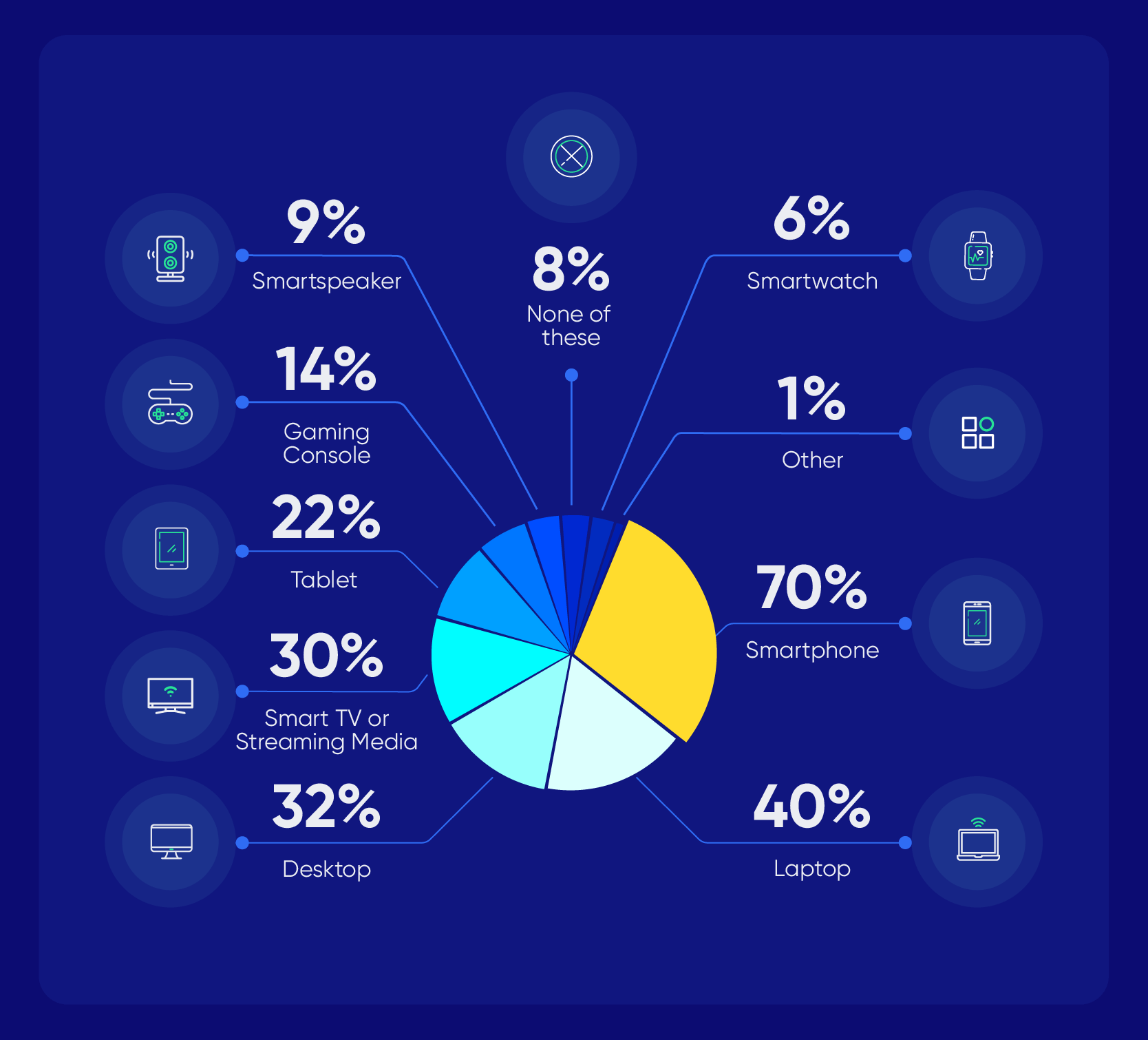 Chart showing increased media device usage due to COVID-19. March 2020.